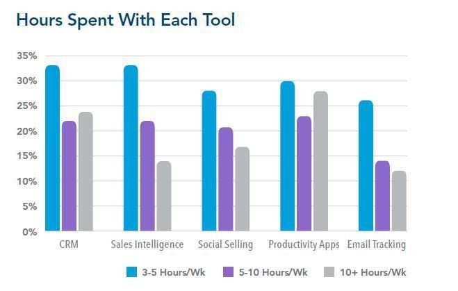 LinkedIn's Latest Survey Shows Why Social Selling Is Becoming King