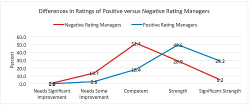 Your Boss' Opinion Matters More Than You Think