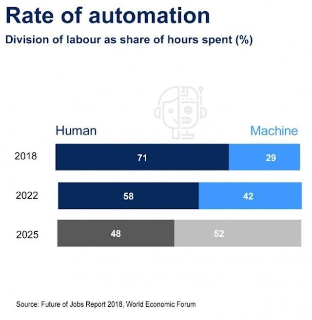 Artificial Intelligence To Create 58 Million New Jobs By 2022, Says Report