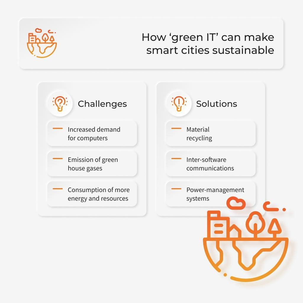 How 'Green IT' Can Make Smart Cities Sustainable