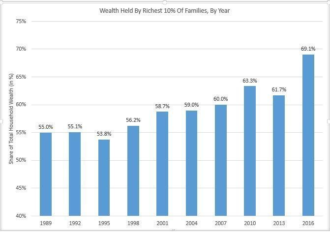 Wealth Tax Is Just What The Country Needs
