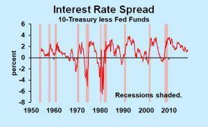 Signs Of The Next Recession