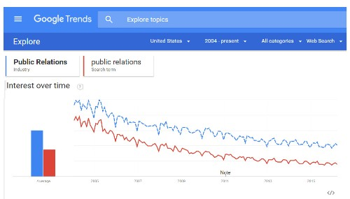 Content Marketing and the Devolution of Public Relations