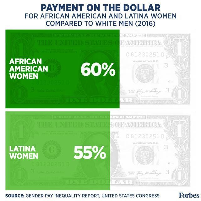 Equal Pay For Equal Work: The Gender Wage Gap By The Numbers