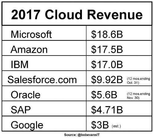 Why Microsoft Is Ruling The Cloud, IBM Is Matching Amazon, And Google Is $15 Billion Behind