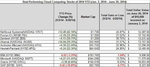 Best- And Worst-Performing Cloud Computing Stocks June 16th To June 20th And Year-To-Date