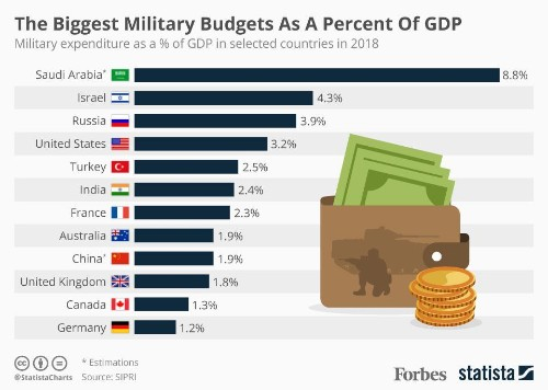The Biggest Military Budgets As A Share Of GDP In 2018 [Infographic]