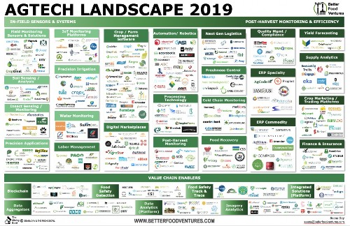 Agtech Landscape: Tracking 1,600+ Startups Innovating on the Farm and in the Supply Chain
