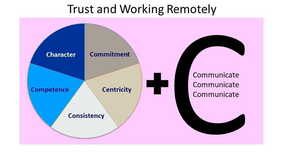 Building Trust Remotely: A Counter-Intuitive Approach