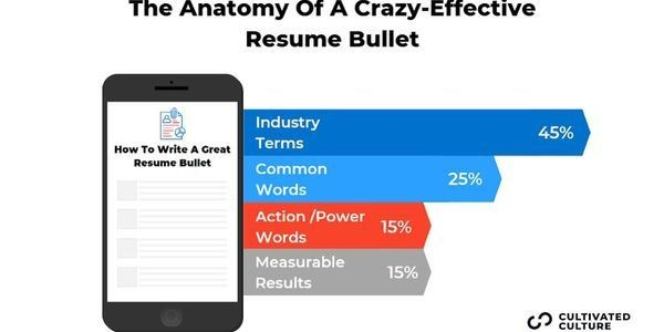How To Build A Crazy Effective Resume That Gets Top Results