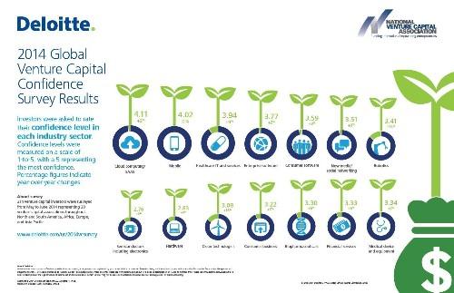 Cloud, Mobile, Healthcare And Enterprise Software Lead Deloitte's 2014 Global Venture Capital Confidence Survey