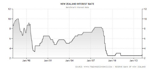 12 Reasons Why New Zealand's Economic Bubble Will End In Disaster