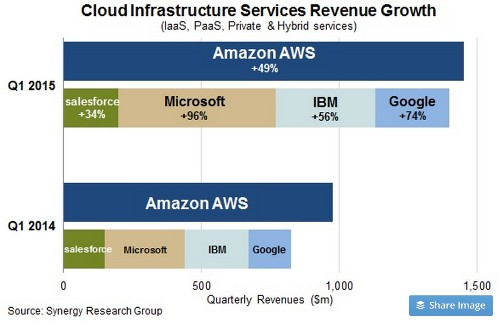 How Are Organizations Using Amazon's Cloud? Some Interesting Statistics