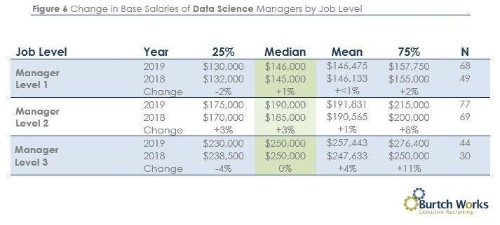 Salaries Of Data Scientists: Why Google And Salesforce Spent $20B On Self-Service Data Science