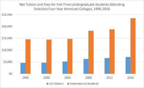 The Real Reason International Students Are Fleeing U.S. Colleges (It's Not Trump)