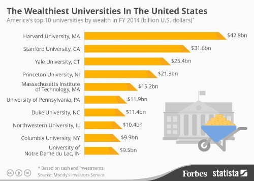 The Wealthiest Universities In The United States [Infographic]