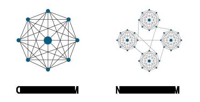 Why Being The Most Connected Is A Vanity Metric