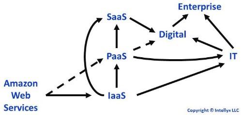 Amazon's Cloud Computing Digital Blind Spot