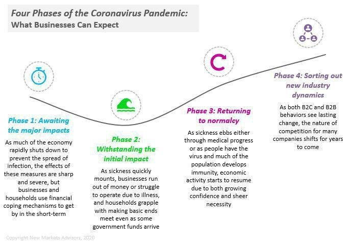 Business Strategy Through Four Phases Of The Coronavirus Crisis