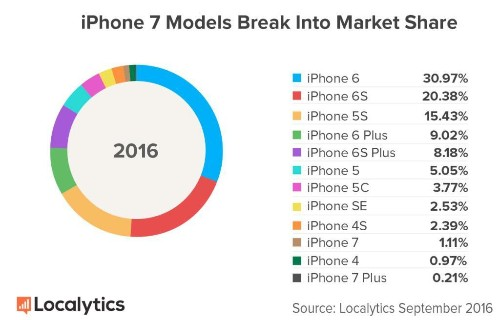iPhone 7 Sales Figures: What Is Apple Trying To Hide?