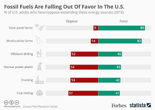 Study: Fossil Fuels Falling Out Of Favor As Americans Embrace Renewables [Infographic]