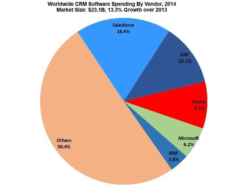 Gartner CRM Market Share Update: 47% Of All CRM Systems Are SaaS-Based, Salesforce Accelerates Lead