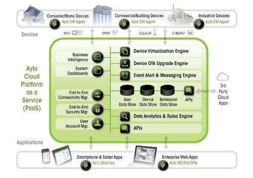 Should Cisco Systems, PTC Thingworx, IBM, And Zebra Technologies Fear Ayla Networks IoT Platform?