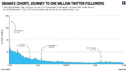 How Fast Did Barack Obama Pick Up Twitter Followers? At A Rate of 3,314 Per Minute Fast