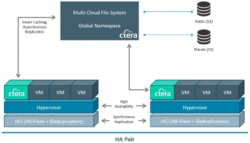 CTERA Partners With HPE For X Series Hyperconverged Infrastructure For Edge Computing