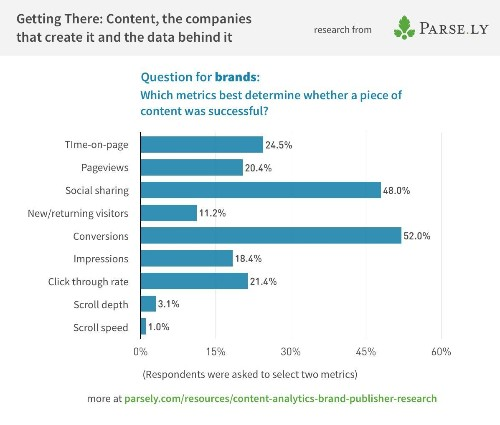 5 Things We Learned About How Brands Measure Content Marketing