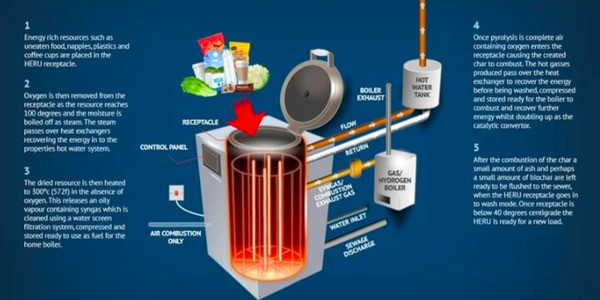 This Kitchen Gadget Turns Waste Into Energy