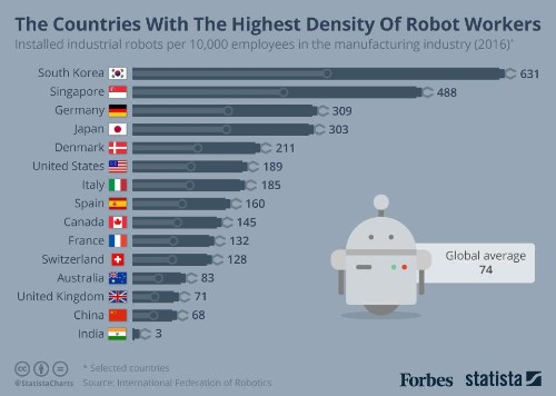The Countries With The Highest Density Of Industrial Robots [Infographic]