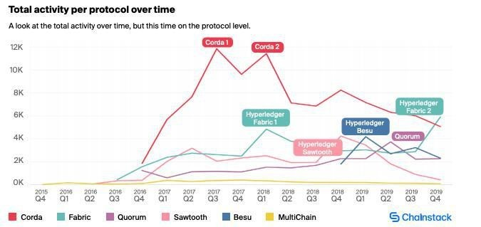 Hyperledger Fabric, Quorum, Sawtooth, Besu, Corda, And Multichain Saw A 12 Fold Increase In Engineers In The Last Three Years