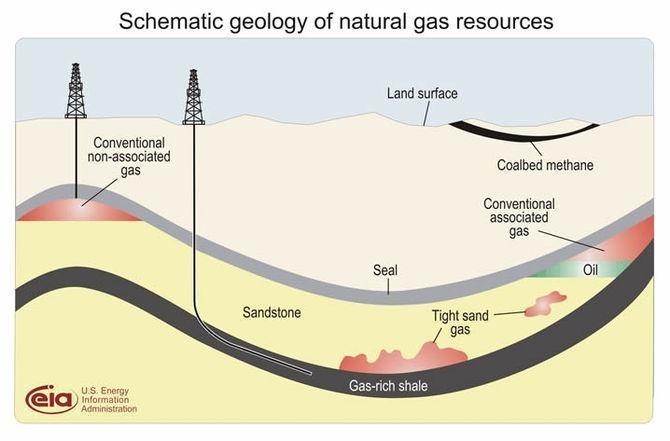 Peak Shale Gas Proves As Wrong As Peak Oil