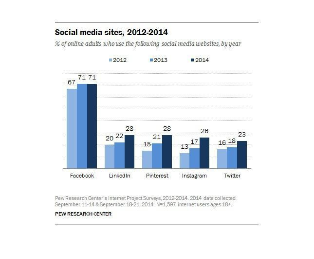 New Research Shows Facebook Still King Of Social Networks