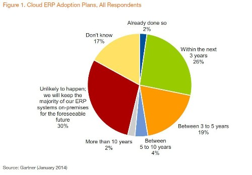 Why Cloud ERP Adoption Is Faster Than Gartner Predicts