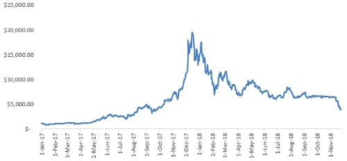 The Trade Of The Decade: Betting On Bitcoin