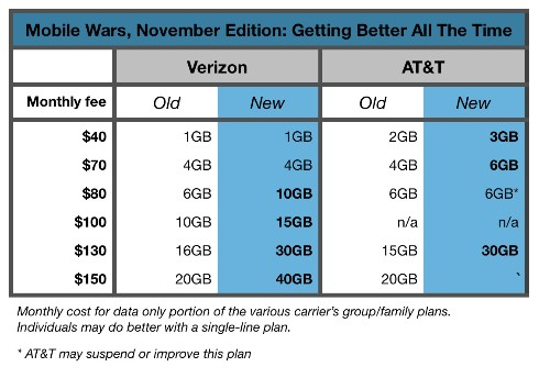 Verizon, AT&T Are At It Again With More Data For Less Money
