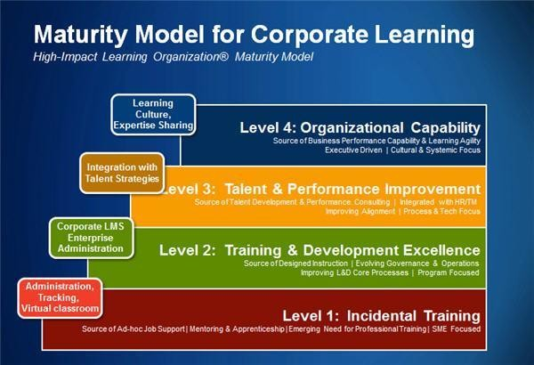 How Corporate Learning Drives Competitive Advantage