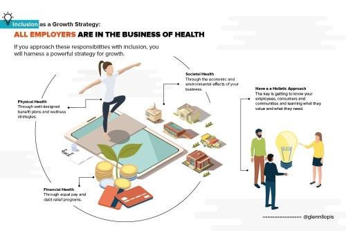 Inclusion As A Growth Strategy Part 5: All Employers Are In The Business Of Health