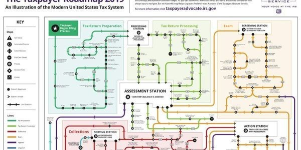 Taxpayer Advocate: You Literally Need A Map To Navigate Our Tax System (So They Made One)