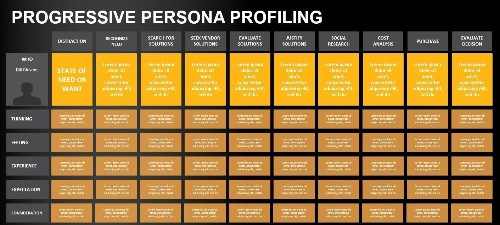 The Next Generation Of Personas