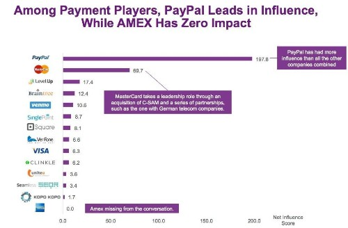 Who Is Leading The Digital Mobile Payment Influence Battle?