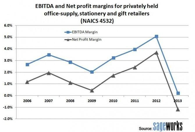 Office-Supply Stores Seeing Profit Margins Erased