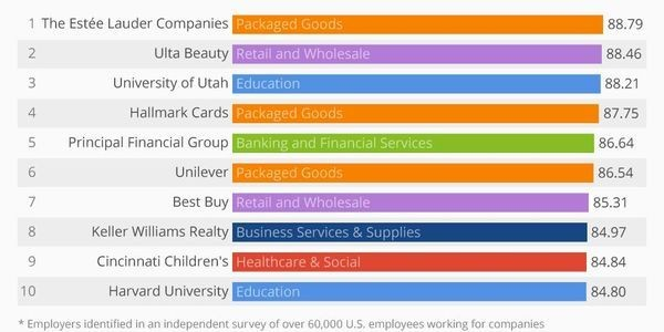 The Best Employers For Women 2019 [Infographic]