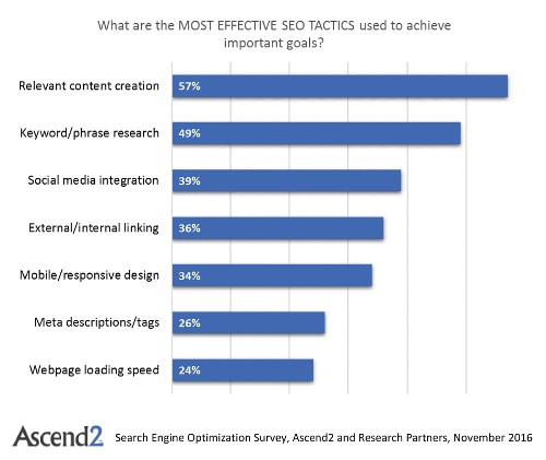 6 Things New SEO Research Reveals About Content Marketing
