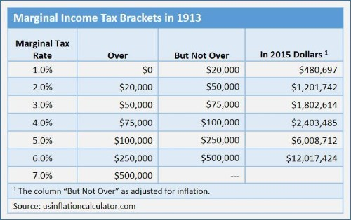 A Brief History Of The Individual And Corporate Income Tax
