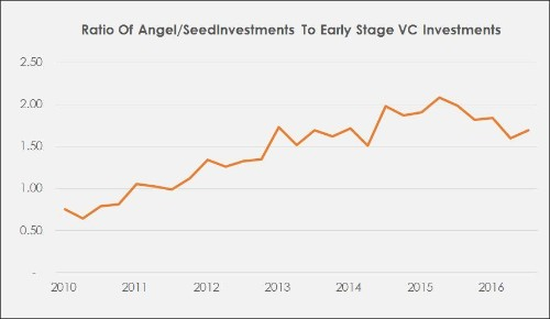 Should You Ever Take Seed Money From A Big VC Fund?