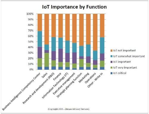 2016 Internet Of Things (IOT), Big Data & Business Intelligence Update