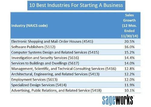 10 Best Industries For Starting A Business In 2015